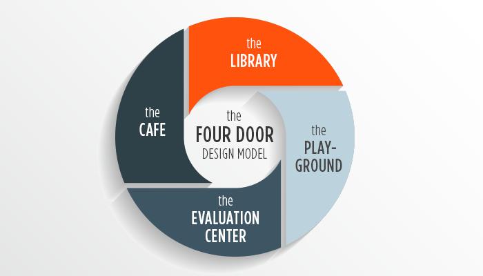 four door eLearning design model
